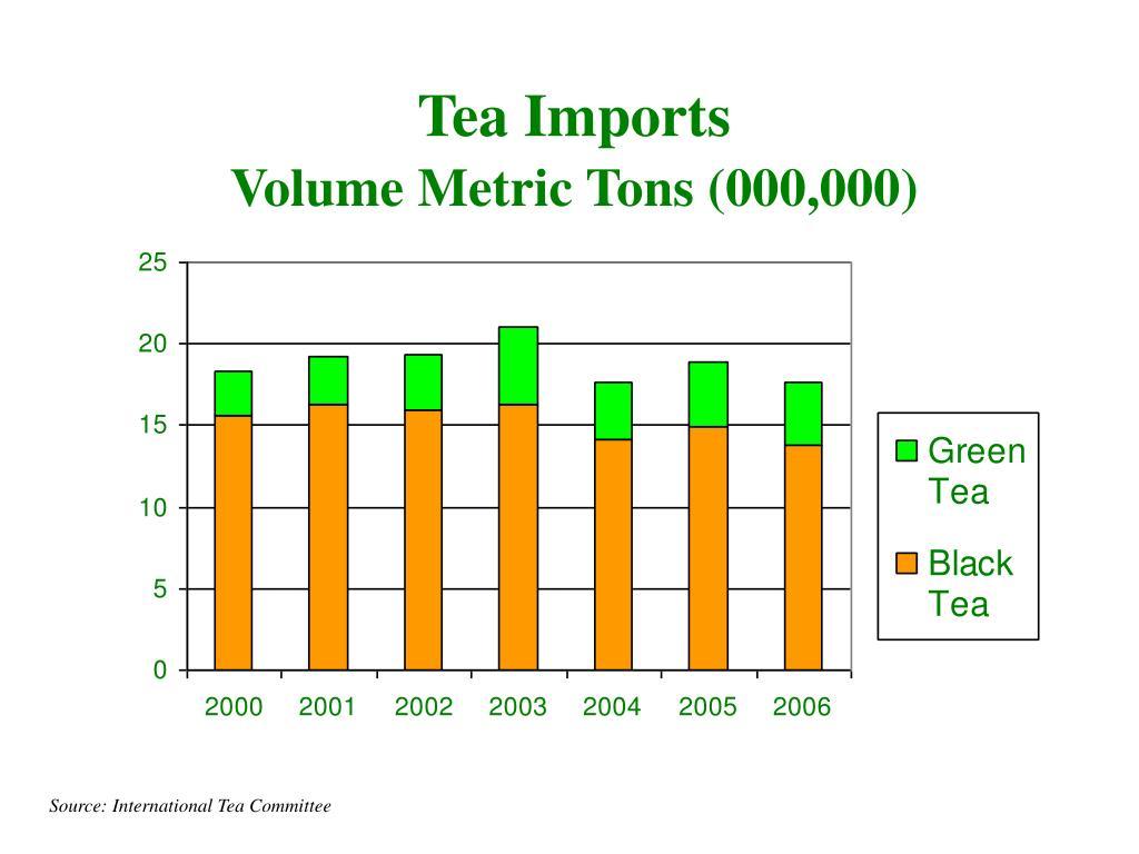 Tea Imports