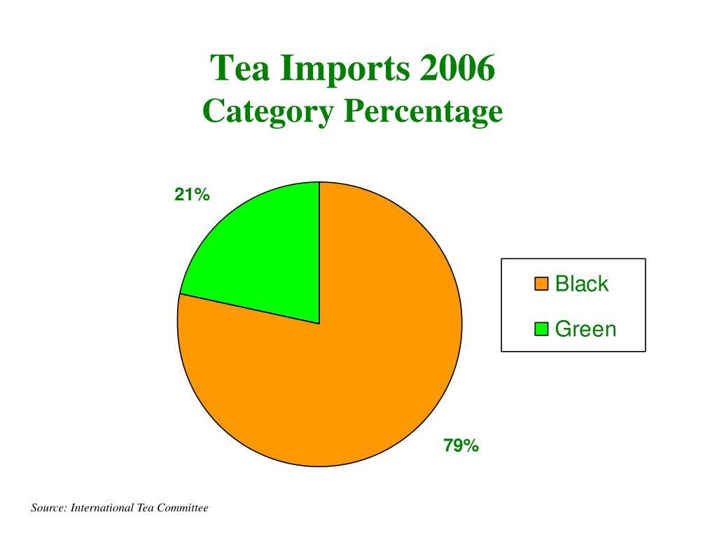 Tea Imports 2006