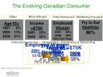 the evolving canadian consumer