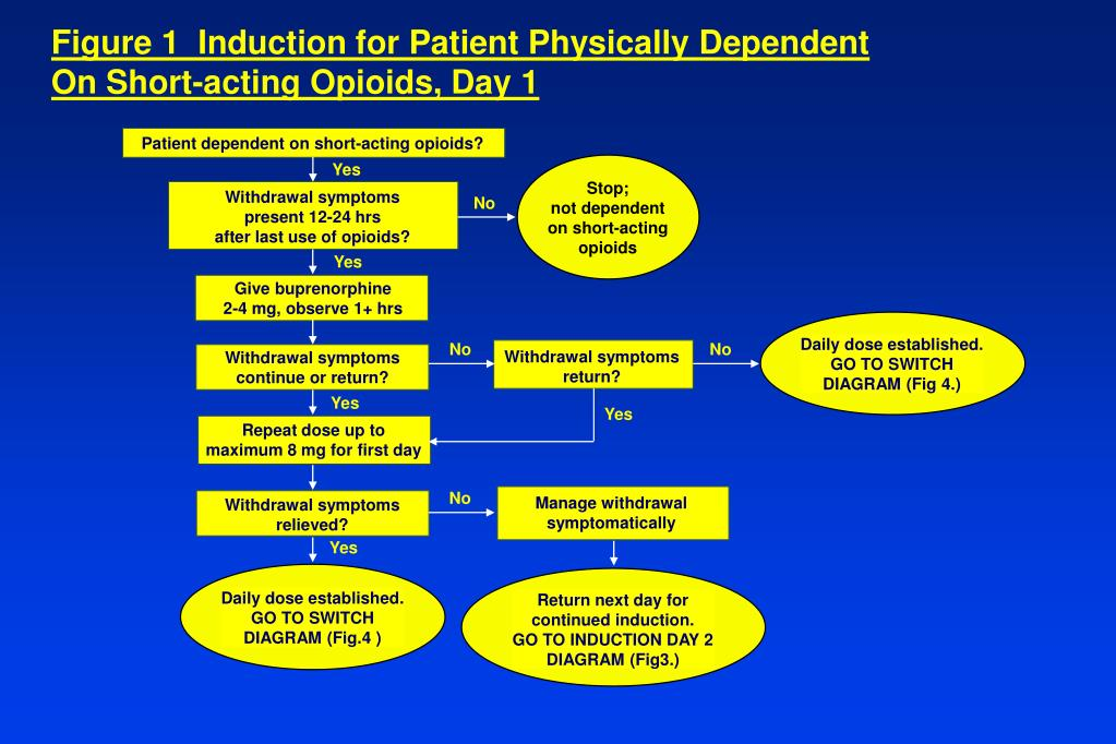 Figure 1  Induction for Patient Physically Dependent