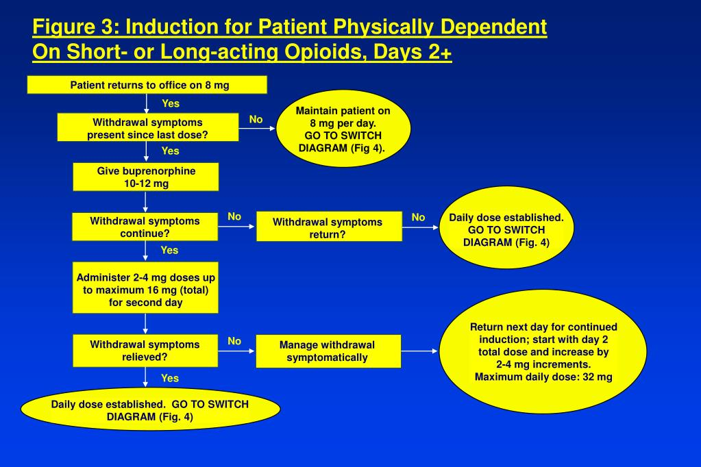 Figure 3: Induction for Patient Physically Dependent