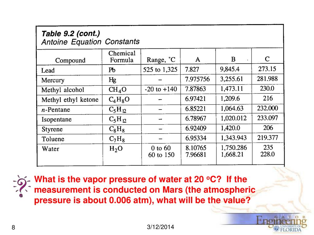 What is the vapor pressure of water at 20