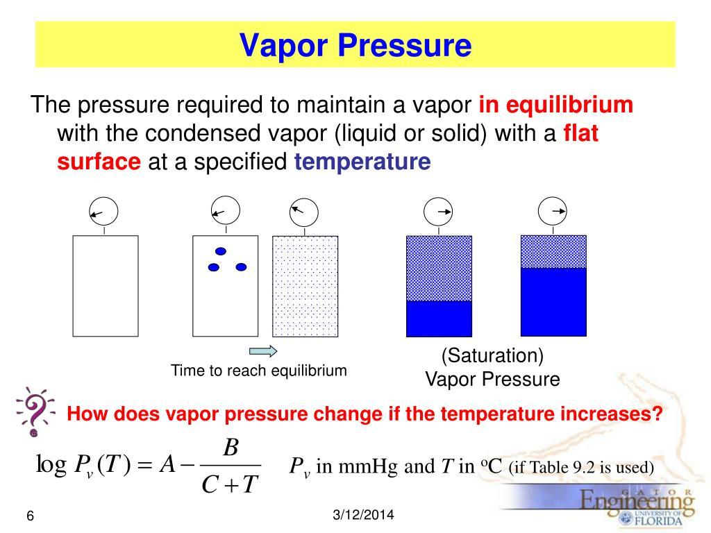 (Saturation) Vapor Pressure