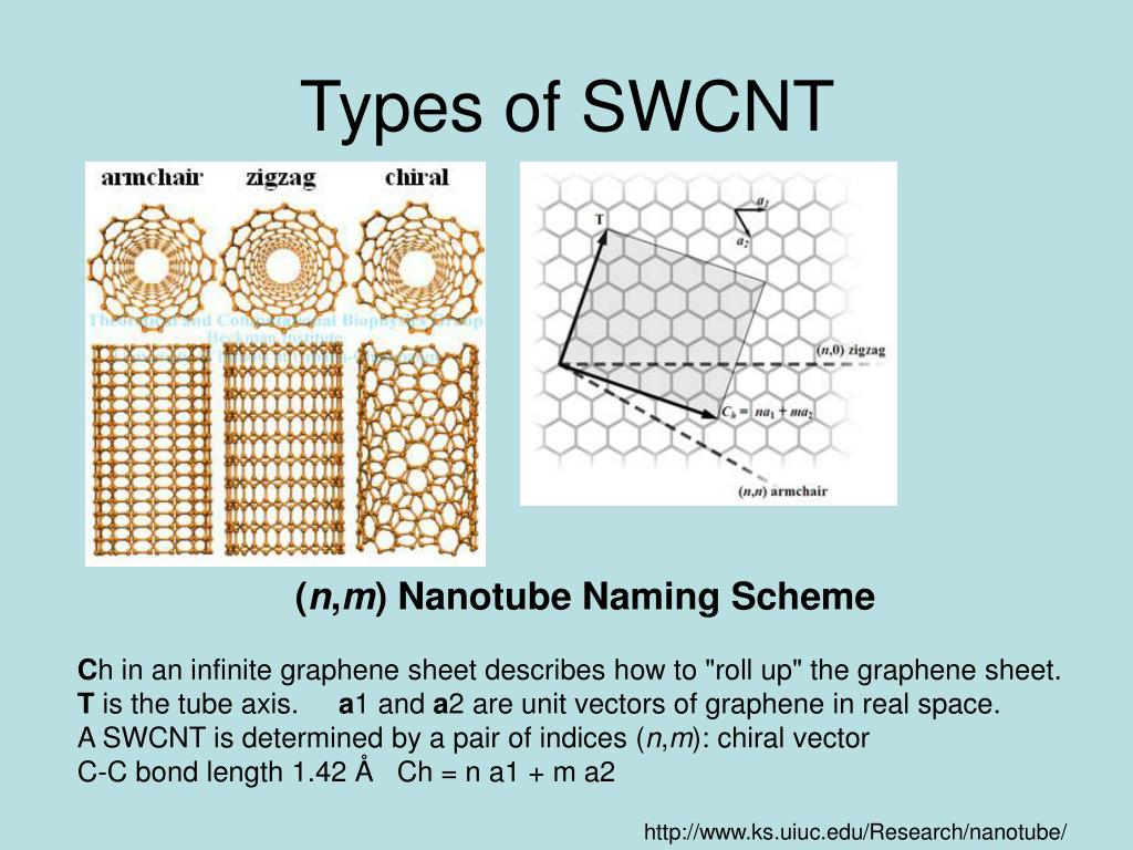 Types of SWCNT