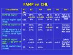 famp vs chl