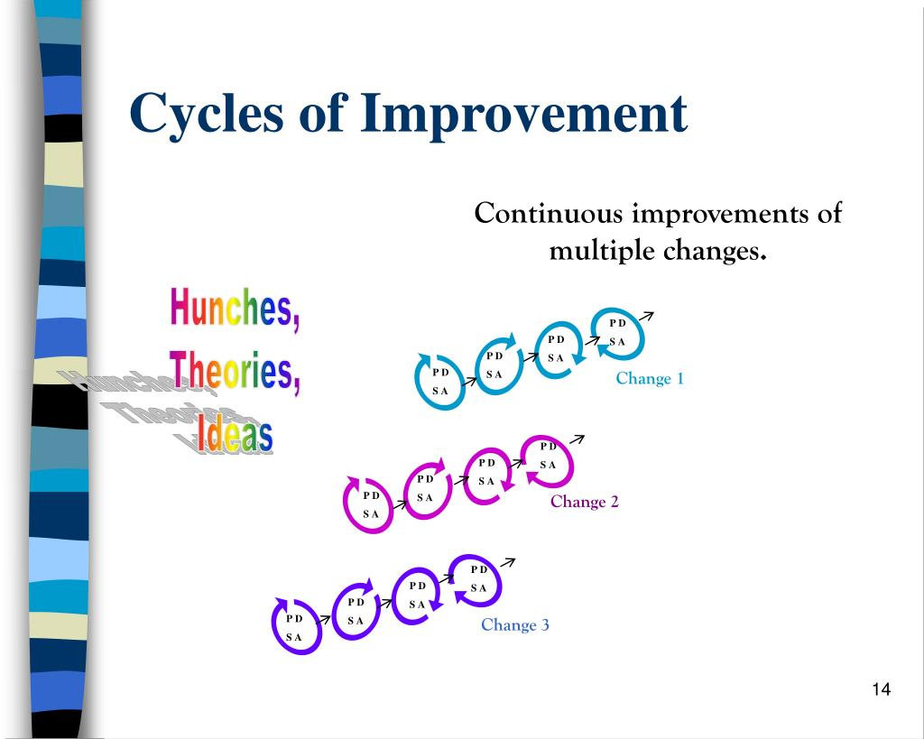 Cycles of Improvement