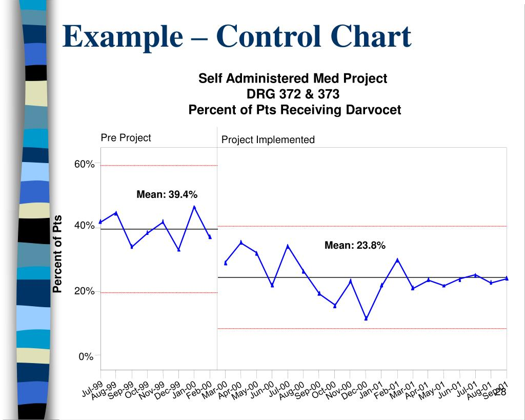 Example – Control Chart