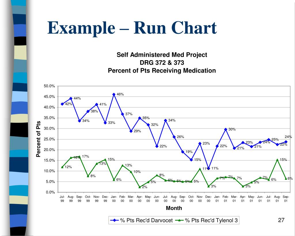 Example – Run Chart