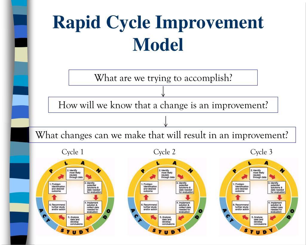 Rapid Cycle Improvement Model