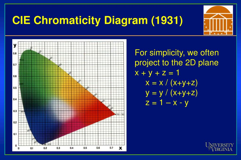CIE Chromaticity Diagram (1931)