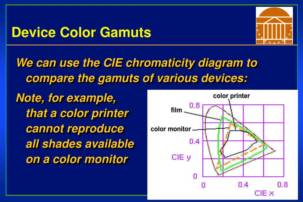 Device Color Gamuts
