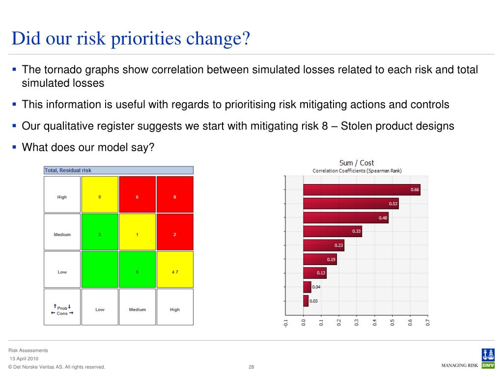 Did our risk priorities change?