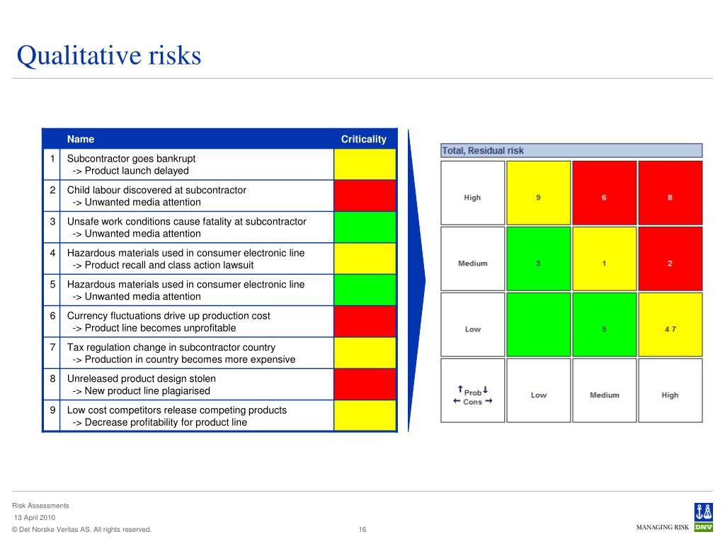 Qualitative risks