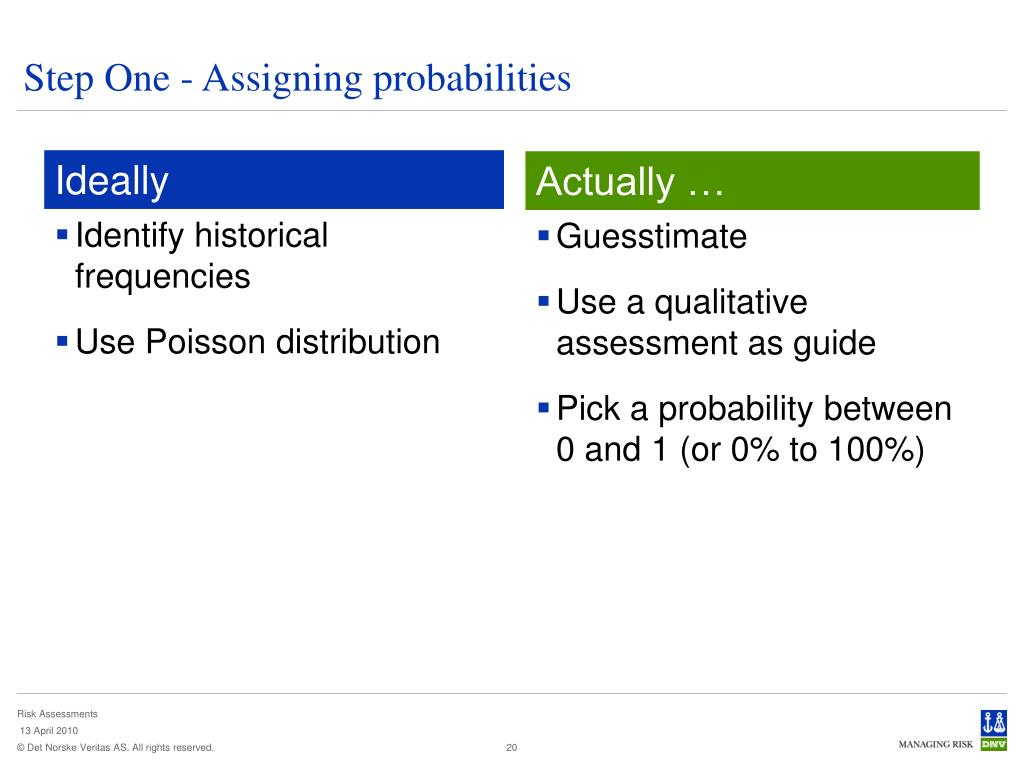 Step One - Assigning probabilities