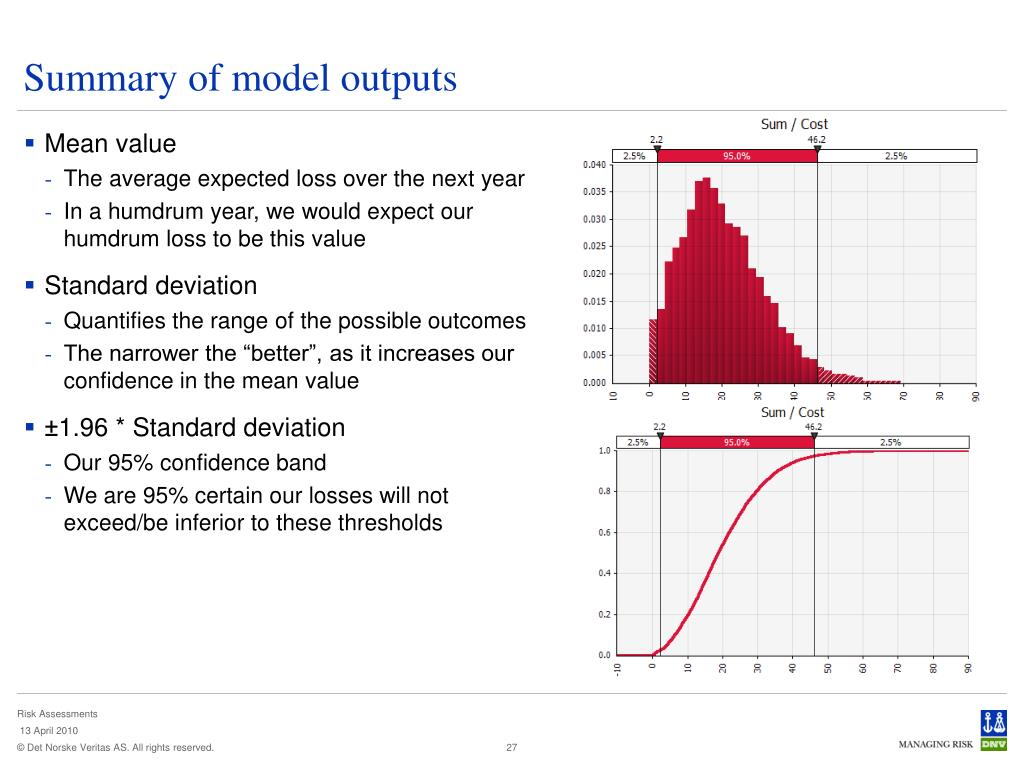 Summary of model outputs
