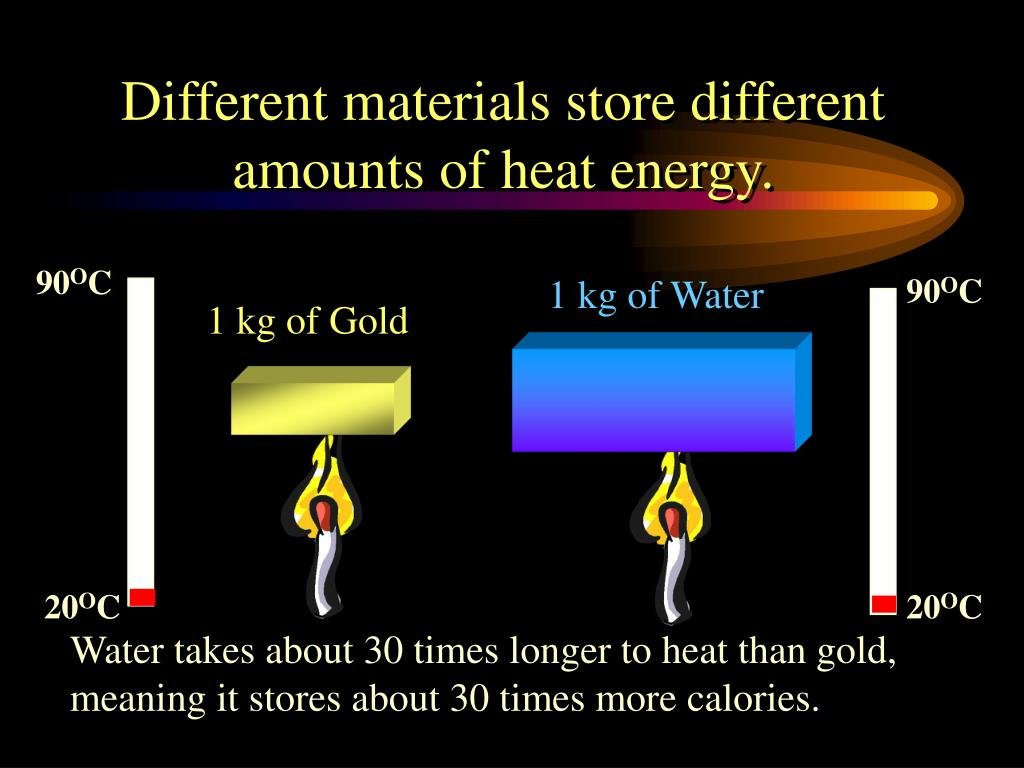 Different materials store different amounts of heat energy.