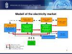 modell of the electricity market