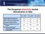 the hungarian electricity market liberalization in data