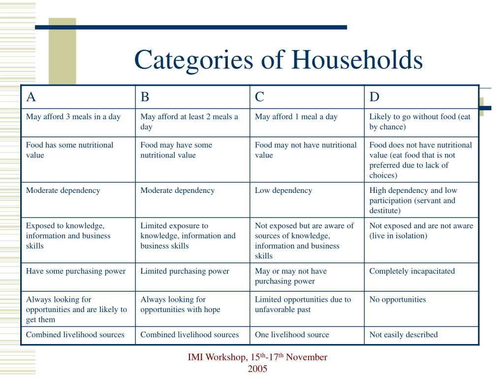 Categories of Households
