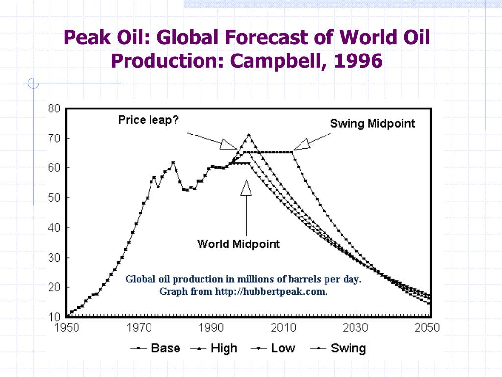 Peak Oil: Global Forecast of World Oil Production: Campbell, 1996