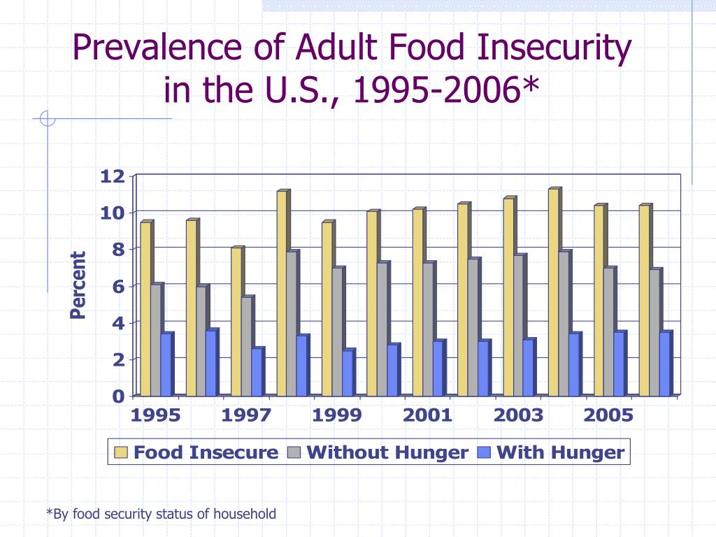 Prevalence of Adult Food Insecurity in the U.S., 1995-2006*