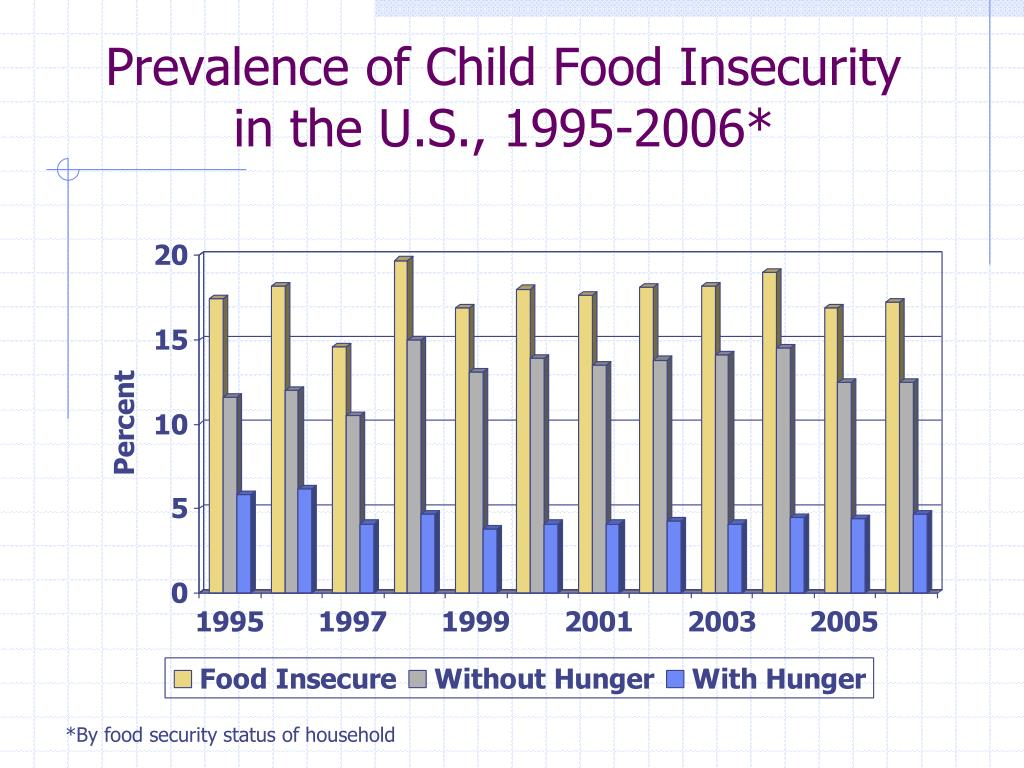 Prevalence of Child Food Insecurity in the U.S., 1995-2006*
