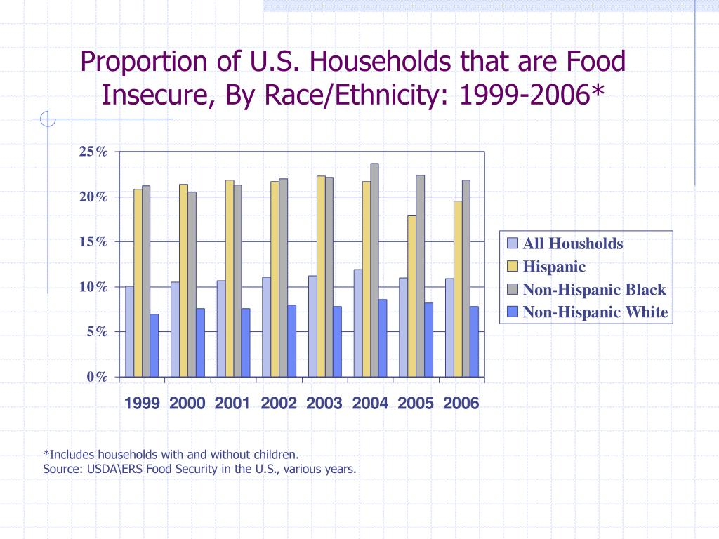 Proportion of U.S. Households that are Food Insecure, By Race/Ethnicity: 1999-2006*
