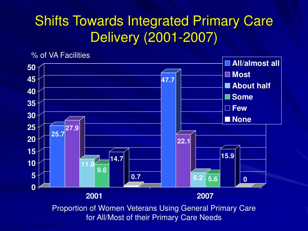 Shifts Towards Integrated Primary Care Delivery (2001-2007)