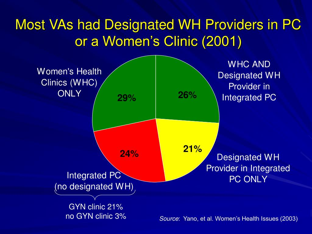 Most VAs had Designated WH Providers in PC or a Women's Clinic (2001)