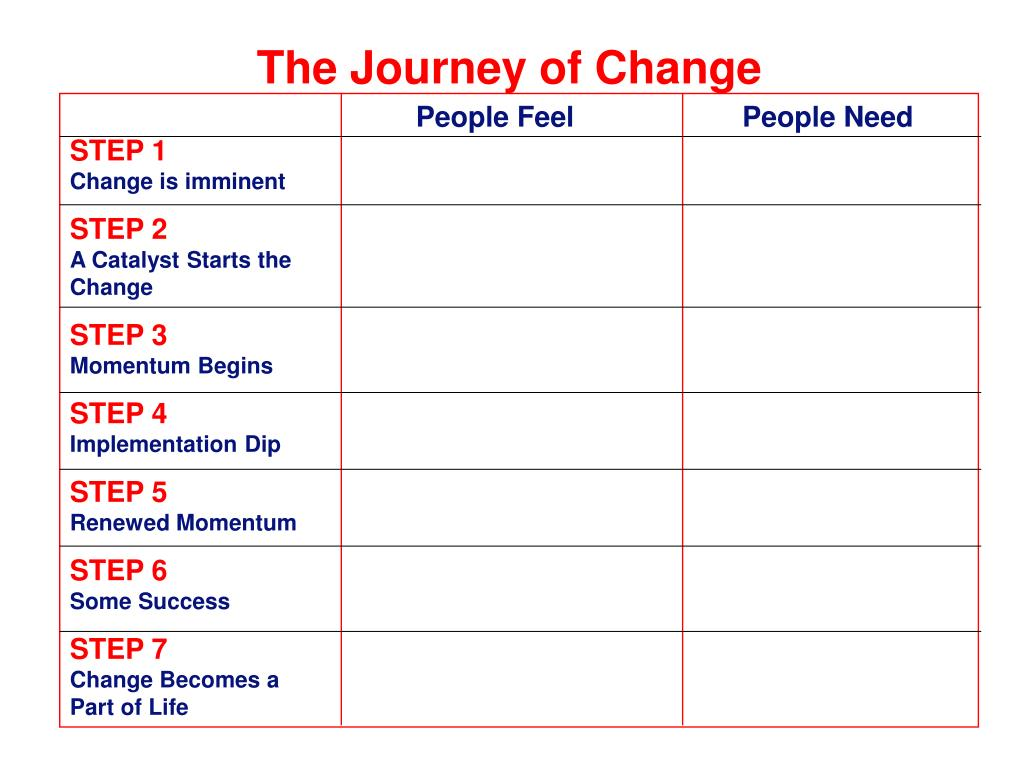 The Journey of Change