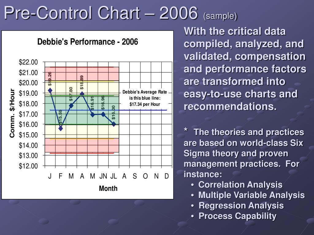 Pre-Control Chart – 2006