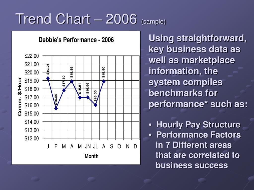 Trend Chart – 2006