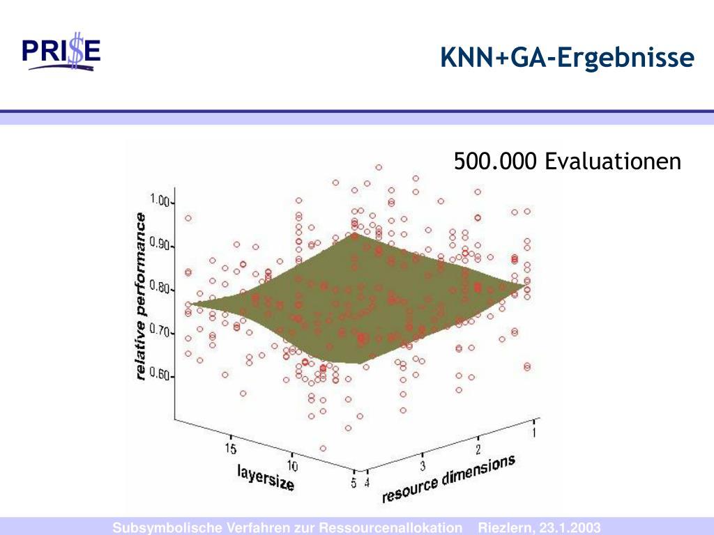 KNN+GA-Ergebnisse
