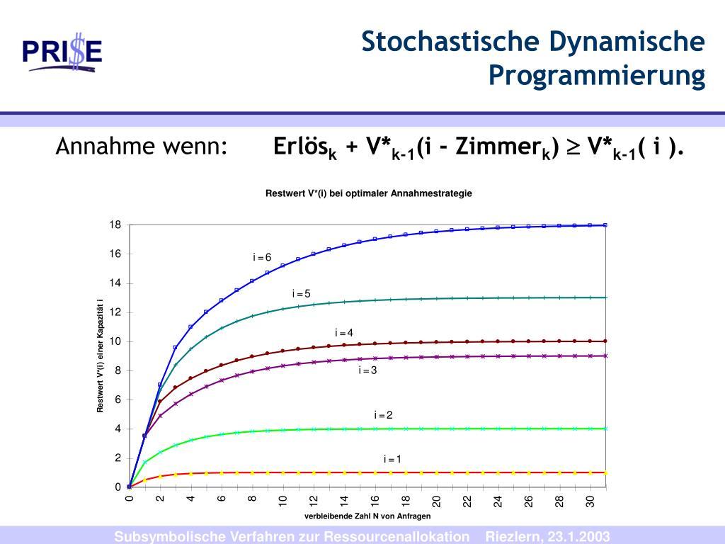 Stochastische Dynamische Programmierung