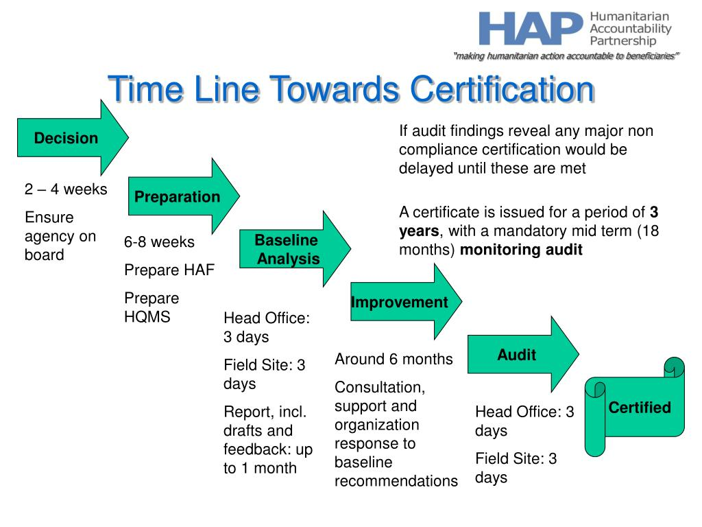 Time Line Towards Certification