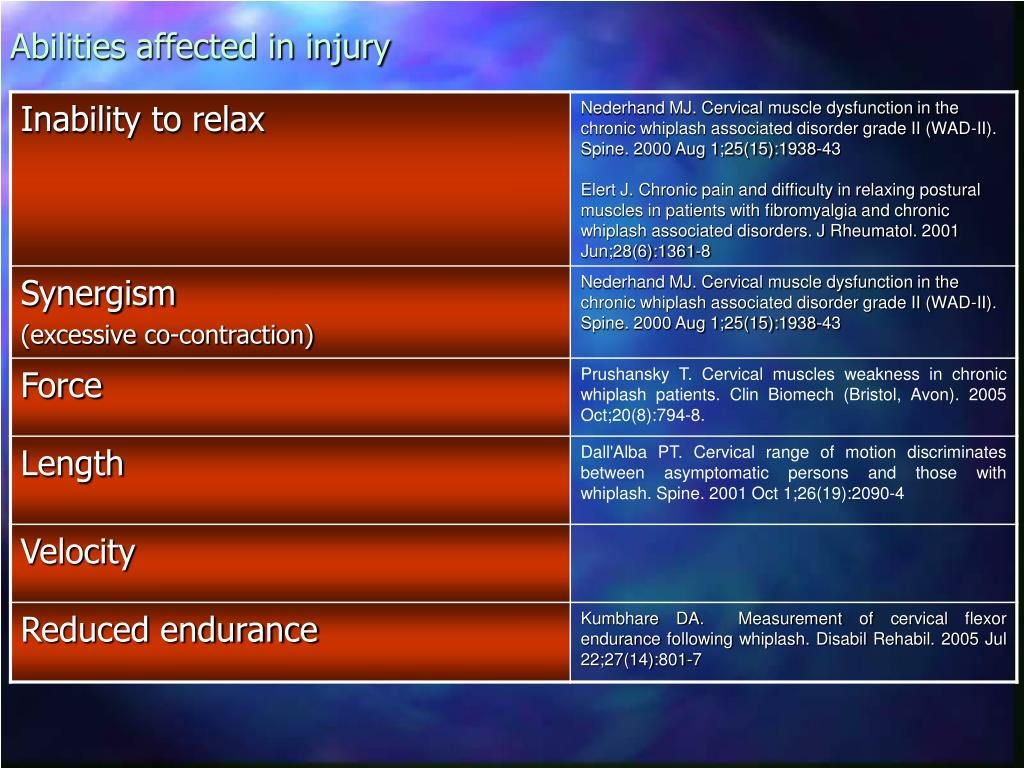 Abilities affected in injury