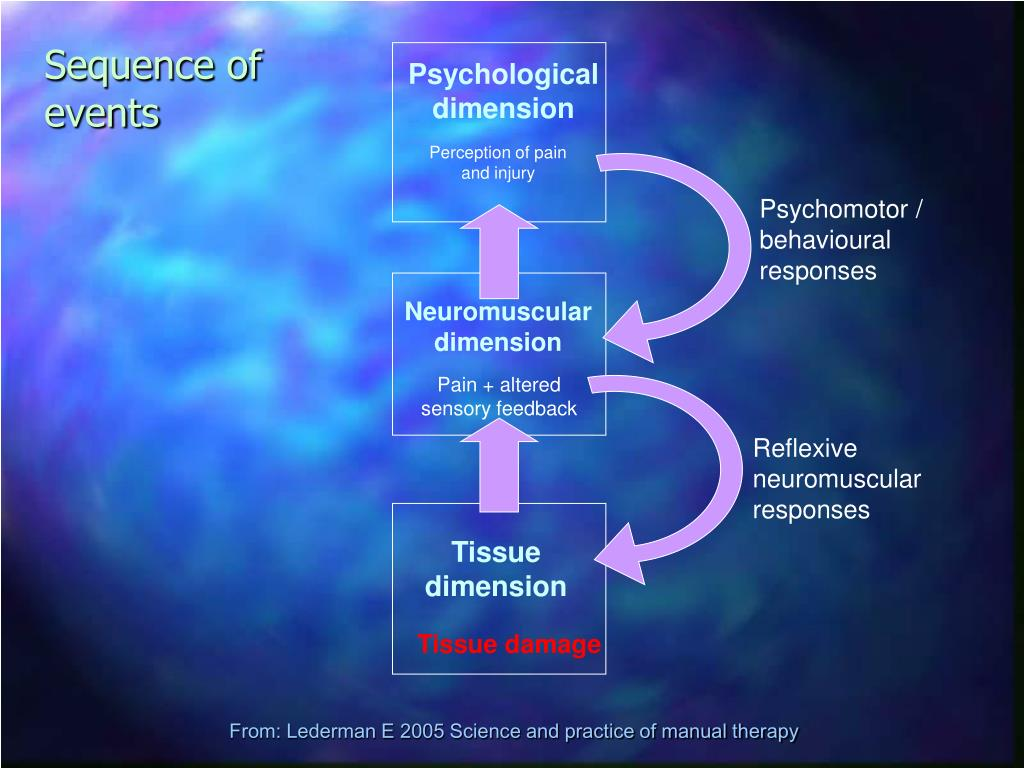Psychological dimension