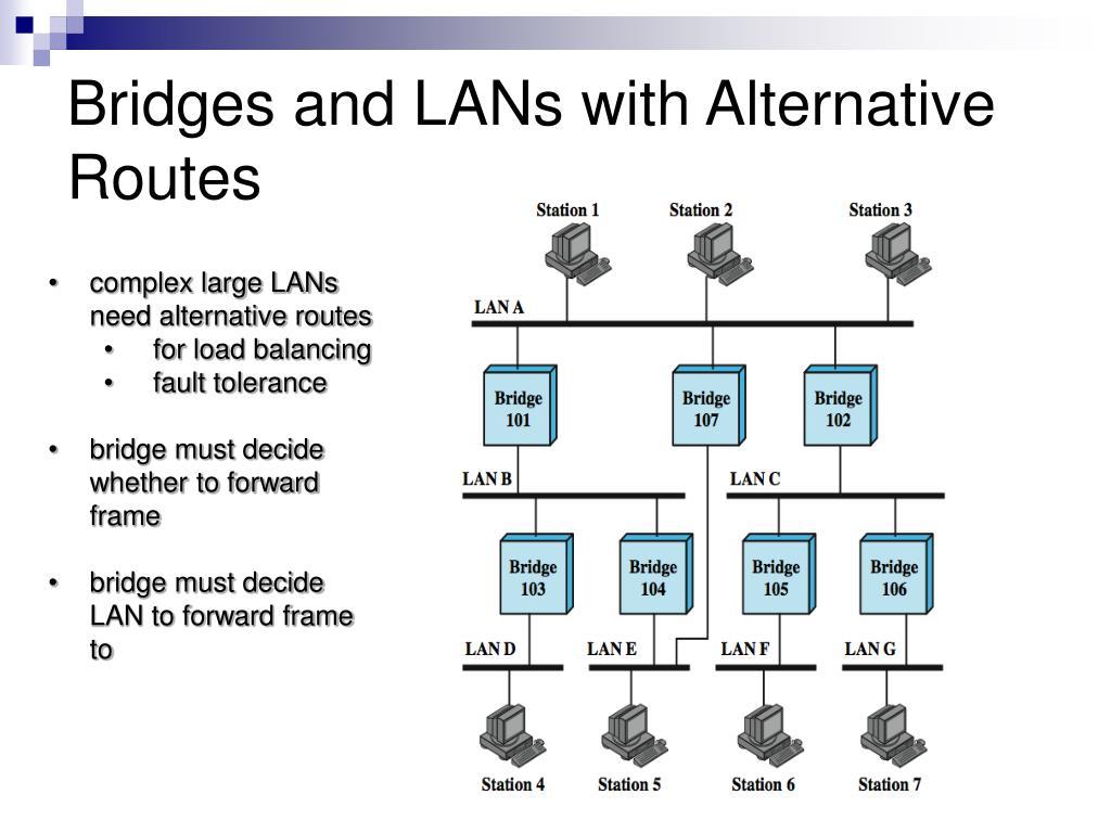 Bridges and LANs with Alternative Routes