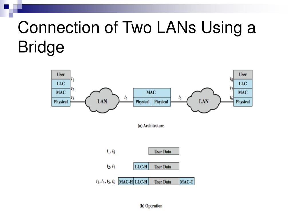 Connection of Two LANs Using a Bridge