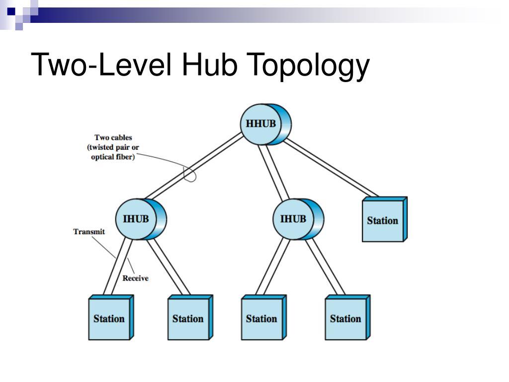 Two-Level Hub Topology