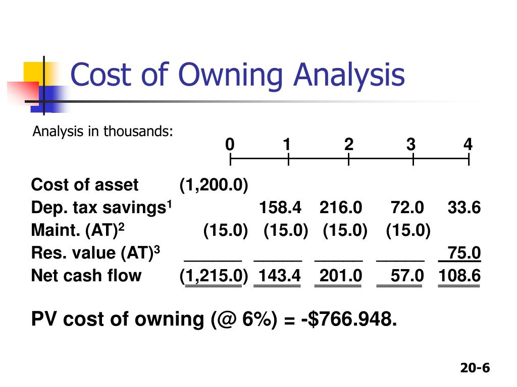 Cost of Owning Analysis