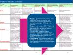 platform maturity definition