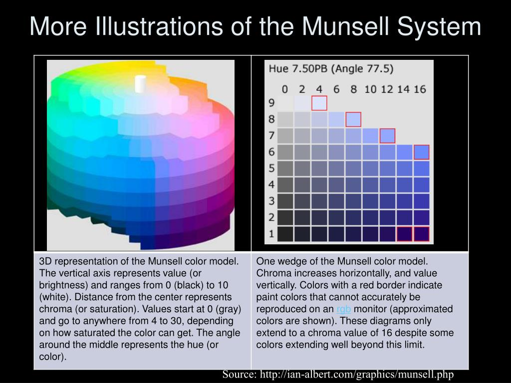 More Illustrations of the Munsell System
