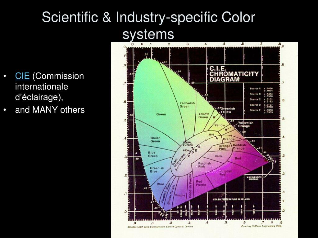 Scientific & Industry-specific Color systems