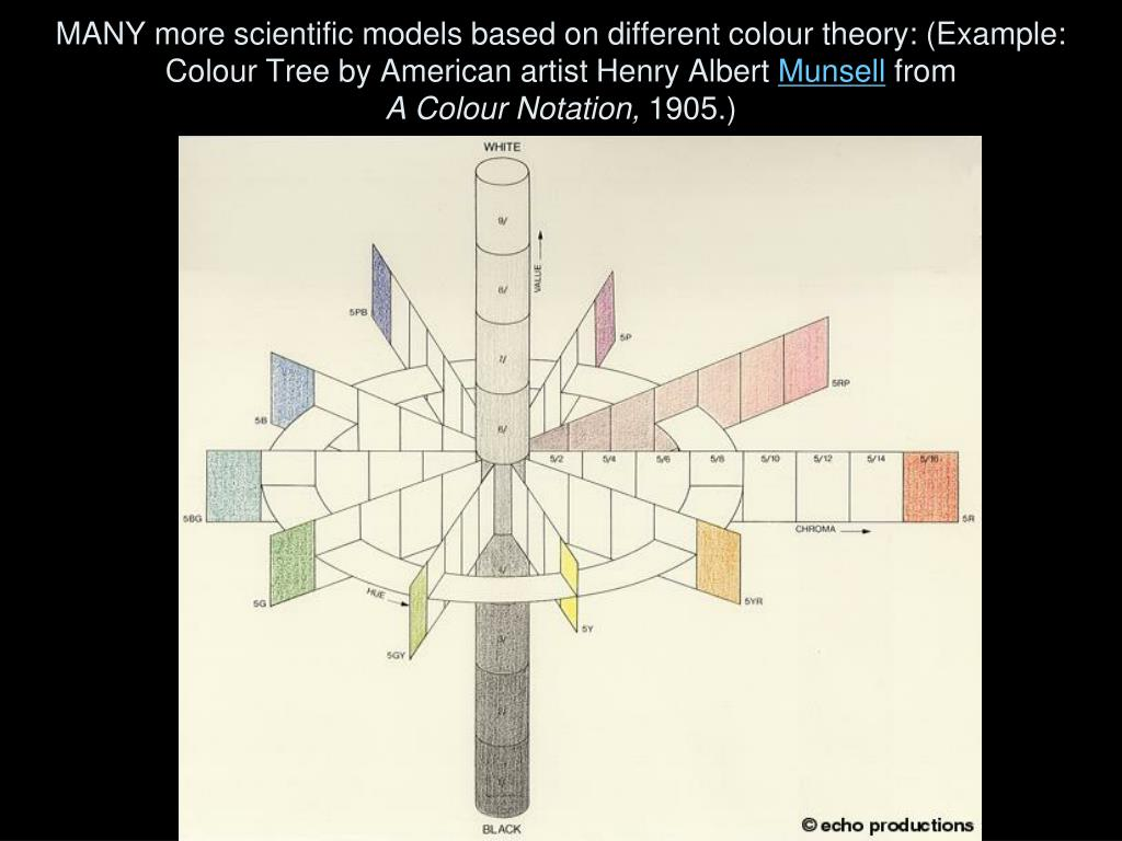 MANY more scientific models based on different colour theory: (Example: Colour Tree by American artist Henry Albert