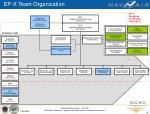 ep x team organization