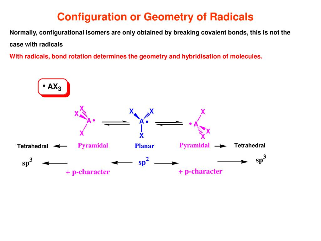 Configuration or Geometry of Radicals