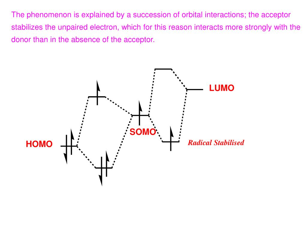 The phenomenon is explained by a succession of orbital interactions; the acceptor stabilizes the unpaired electron, which for this reason interacts more strongly with the donor than in the absence of the acceptor.