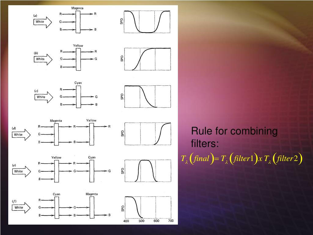 Rule for combining filters:
