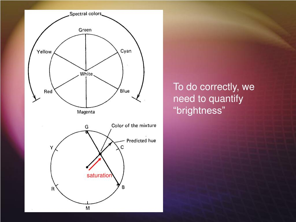 """To do correctly, we need to quantify """"brightness"""""""